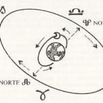 Los Aspectos del Nodo Norte