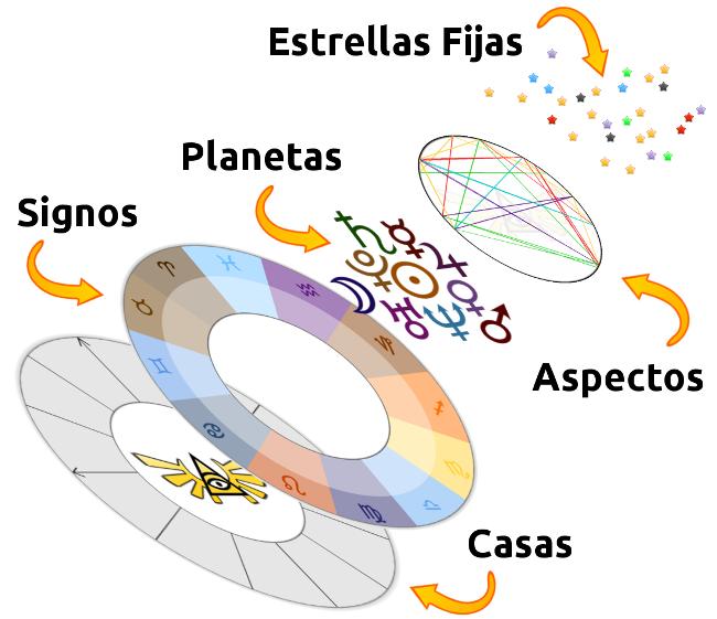 estructura-carta-astral-650px
