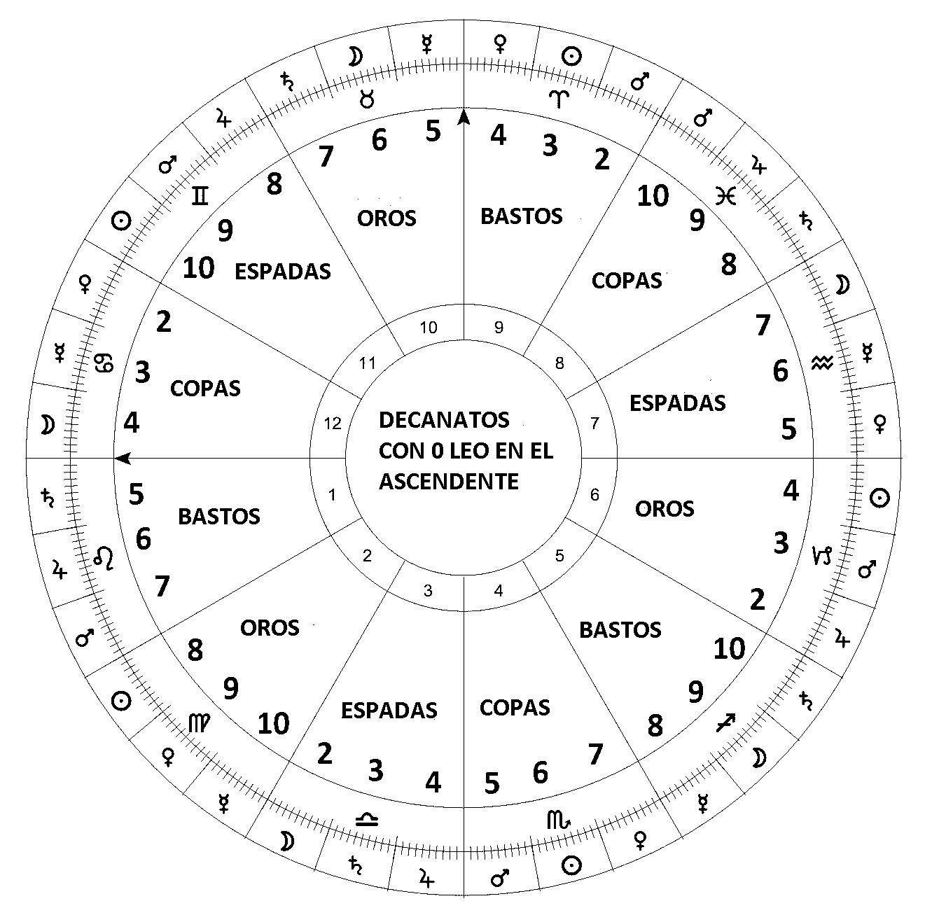 La Orden Hermética de la Aurora Dorada empezó el zodíaco con 0ºLeo en el Ascendente