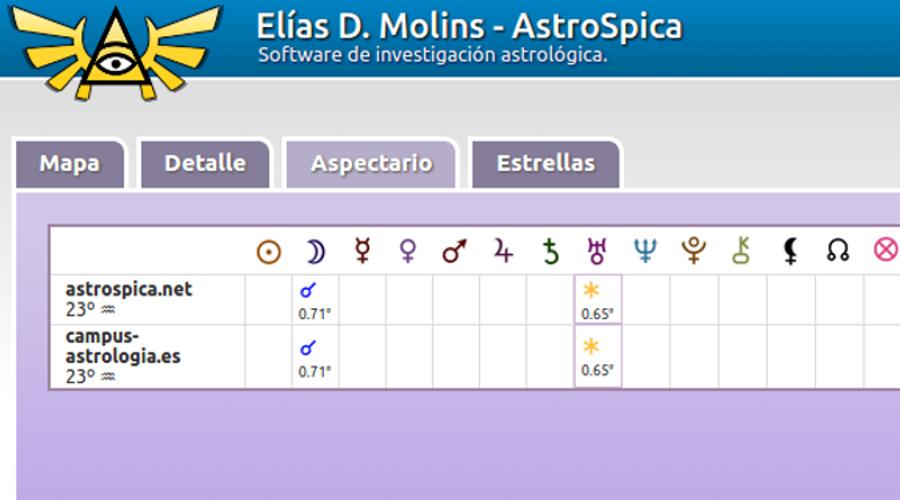 ¿Qué es Gematría astrológica?