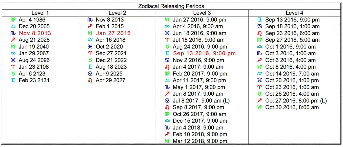 astrology-releasing-periods